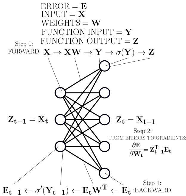 Backpropagation of an arbitrary layer in a neural network.