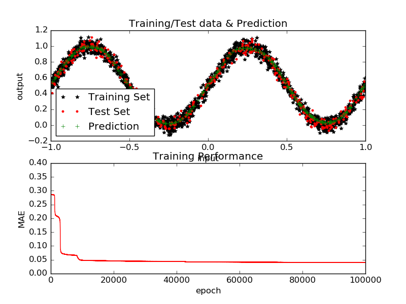 BP training and performance on the sine function